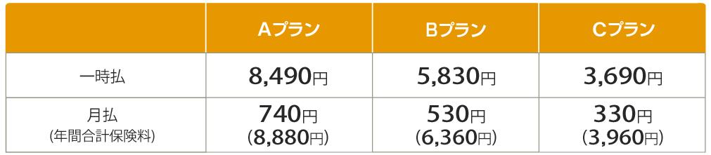 東京海上日動火災のゴルフ保険の保険料例