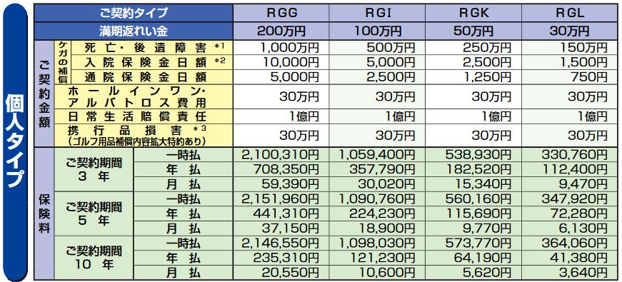 傷害総合保険「安心BOX」積立ゴルファー(2013年10月改定)日本興亜損保