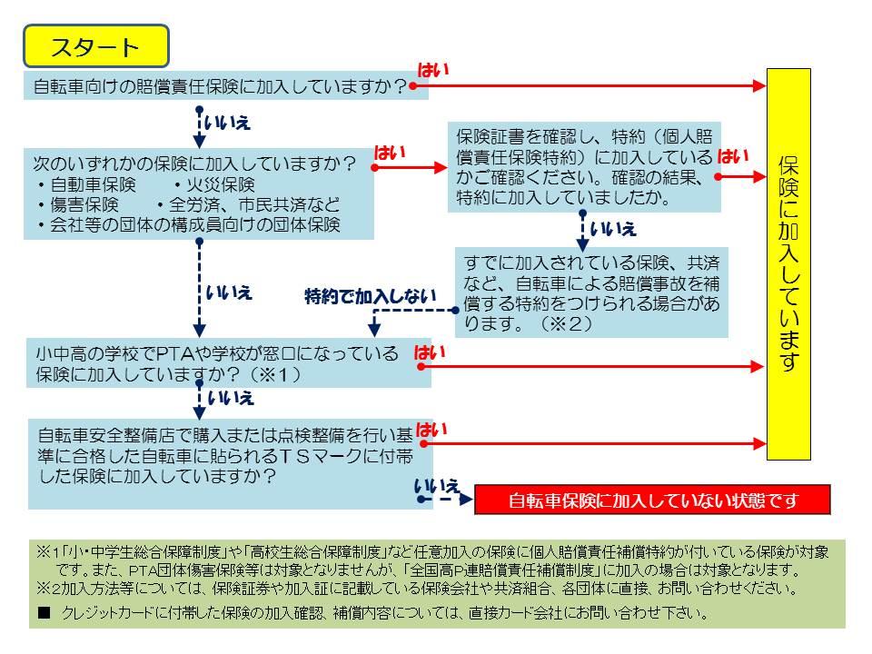 大阪府が求めている自転車保険について