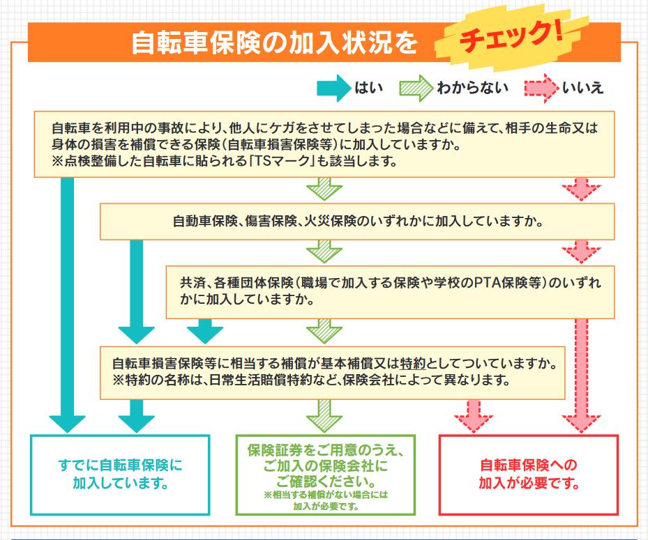 埼玉県が求めている自転車保険について